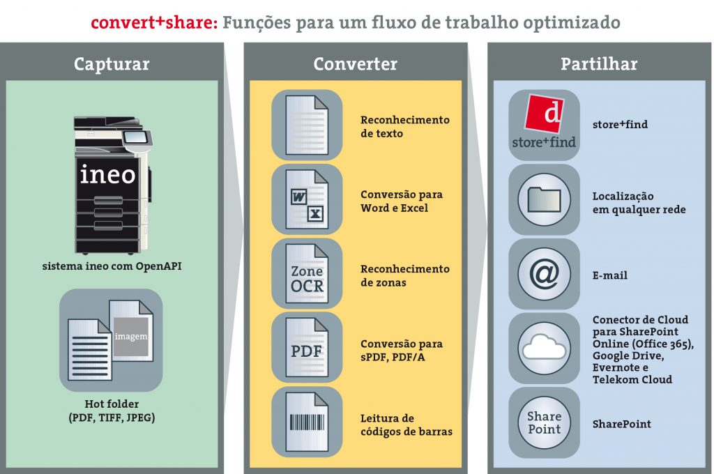convert+share gestão documental